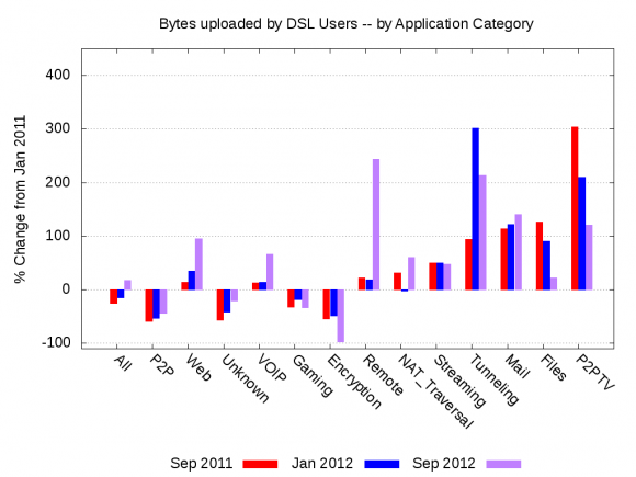 Bytes Uploaded by Residential DSL Users -- by Application Category