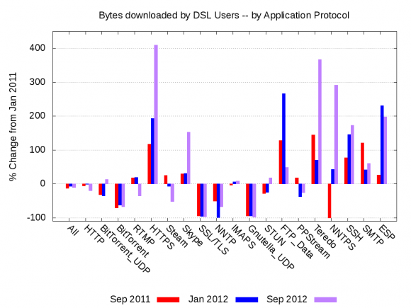 Bytes Downloaded by Residential DSL Users -- by Application Protocol